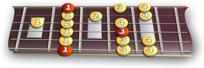 fretboard_minor