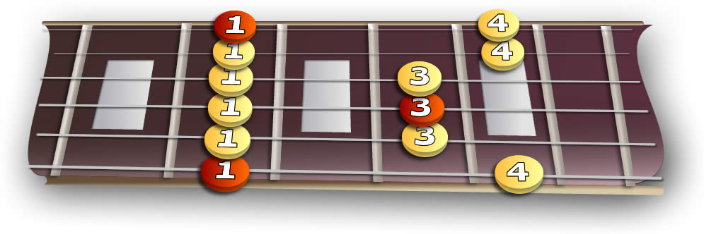 fretboard 1st minor pentatonic