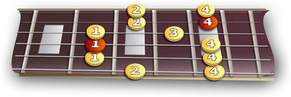 fretboard_2nd_minor_pentatonic