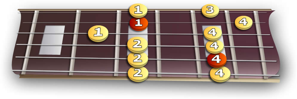 fretboard_3rd_minor_pentatonic
