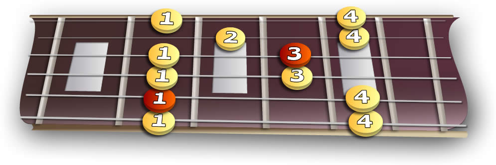 fretboard_4th_minor_pentatonic