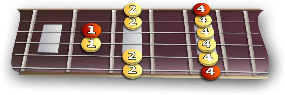 fretboard_5th_minor_pentatonic